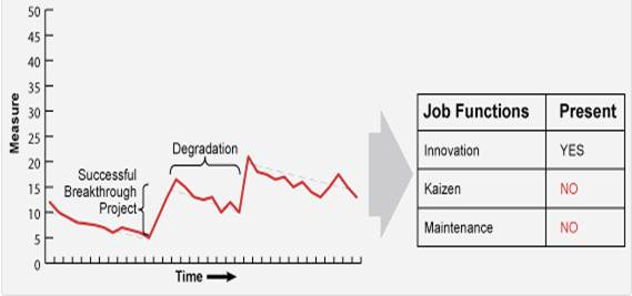 take an online course in kaizen - an introduction