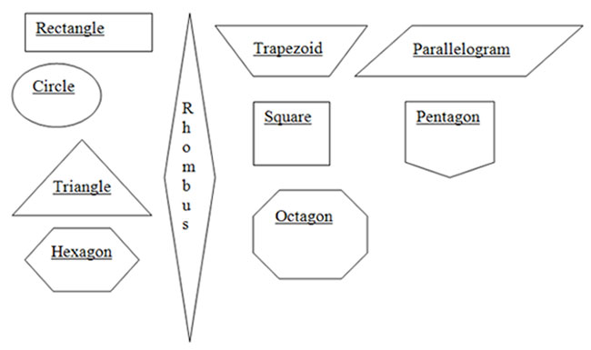 In Addition To Being Able Recognize Specific Shapes It Is Important Be Classify When Classifying One Looking For What